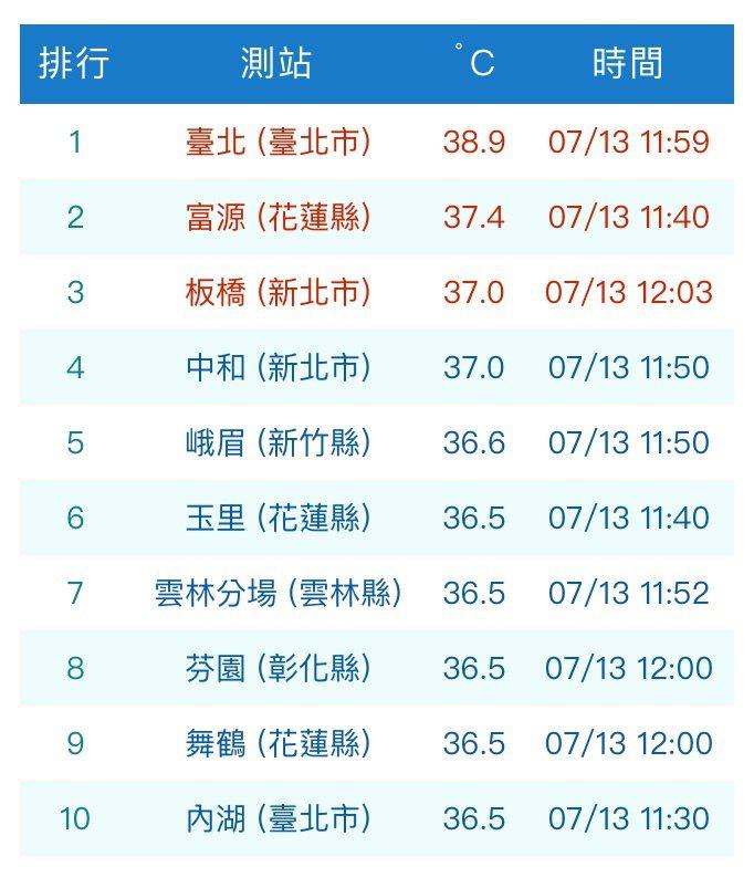 台北市今天觀測到38.9度高溫。圖/取自中央氣象局網站