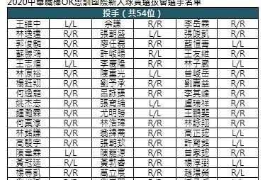 中職/王維中、余謙兩大強投領銜 123人報名選秀