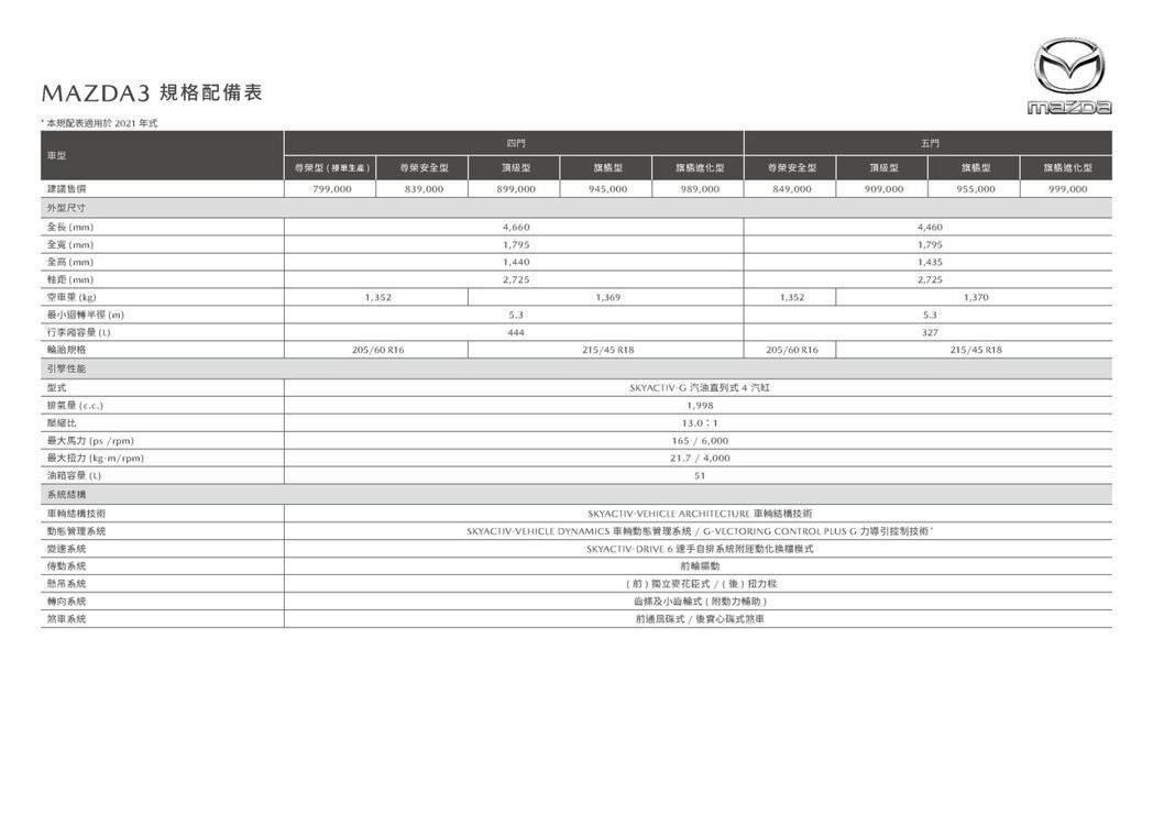 2021年式MAZDA3規格配備表一。 圖/Mazda提供