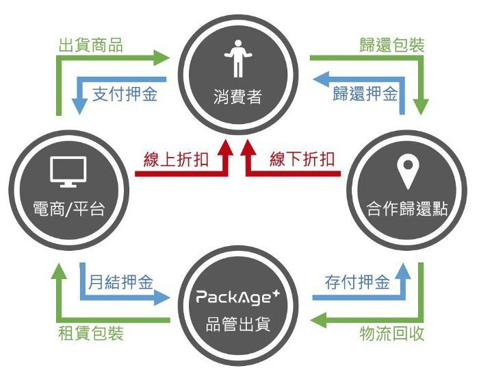 PackAge+的網購包裝循環系統流程圖。 圖/PackAge+提供