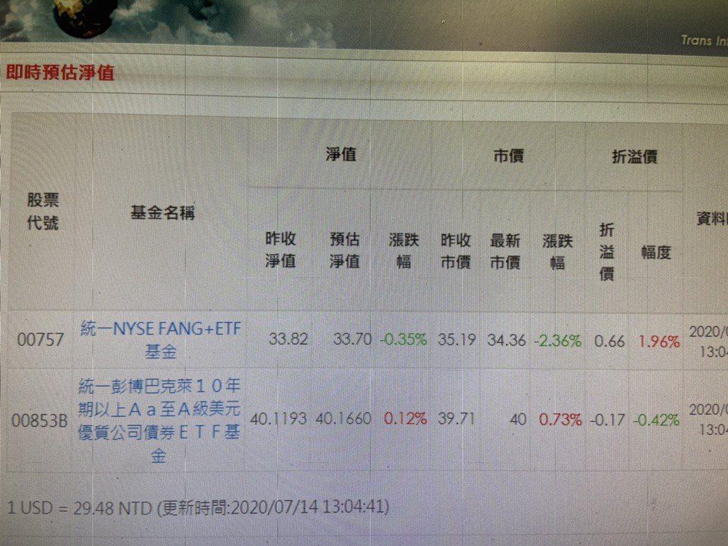 統一FANG+今天盤中一度溢價2%,到尾盤收斂。統一投信官網