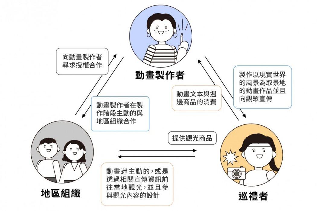 動畫聖地巡禮的互動模式。 圖/林鈺馨製,openbook閱讀誌提供;資料來源/台灣碩博士論文網