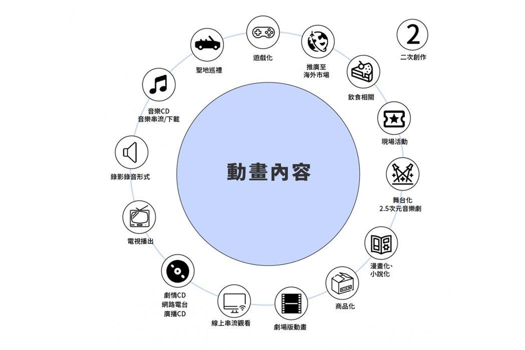 環繞動畫內容而成的其他商業可能示意圖。 表/林鈺馨製,openbook閱讀誌提供;資料來源/Social Game Info