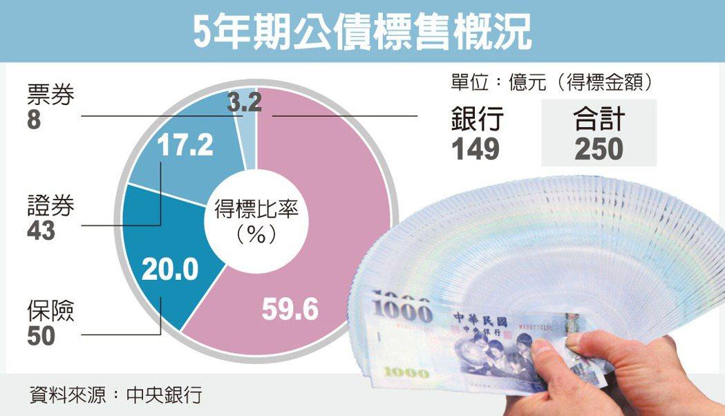 錢進債市5年期利率探底  金融脈動  金融  經濟日報