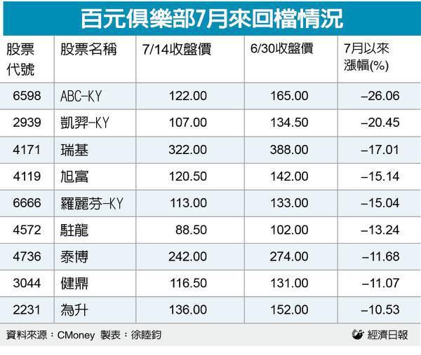 百元俱樂部7月來回檔較大股。