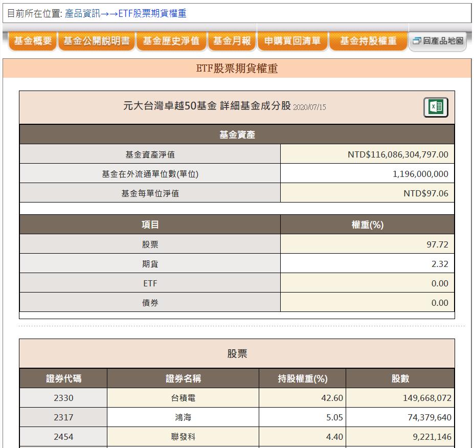 0050持有台積電已達42.6%。元大投信官網