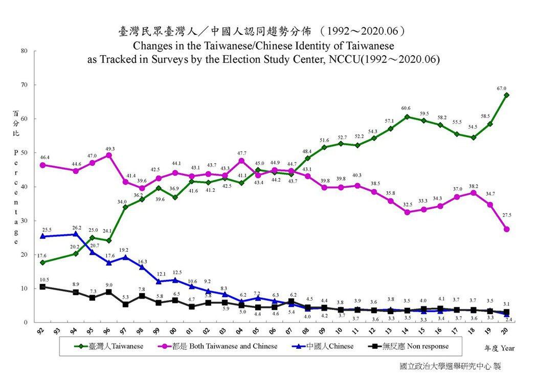 台灣民眾的台灣人/中國人認同趨勢分佈(1992年06月~2020年06月)。 圖/政治大學選舉研究中心