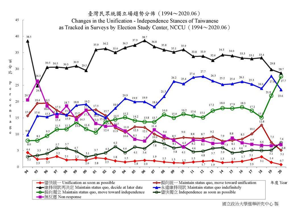 台灣民眾統獨立場趨勢分佈(1994年12月~202年06月)。 圖/政治大學選舉研究中心