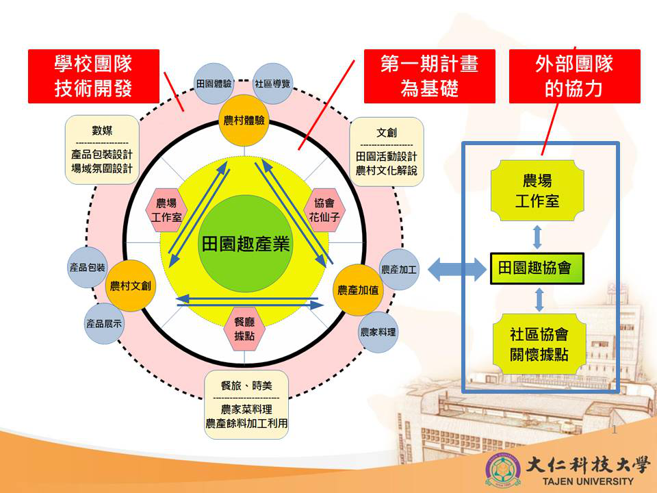 計畫推動架構圖。 大仁科大/提供
