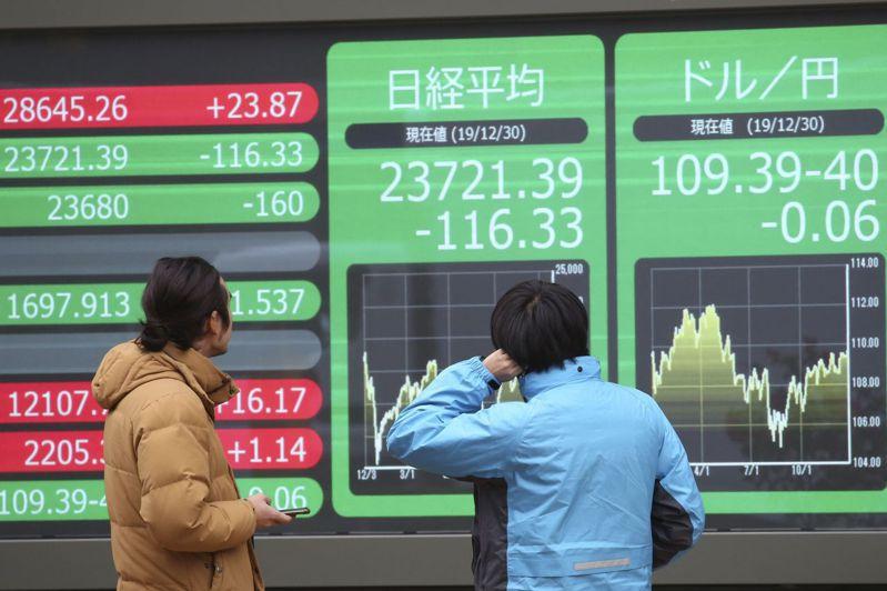 日經225指數下跌192.61點或0.83%,收23096.75點,終止連4天漲勢;東證股價指數下挫13.56點或0.84%,收1609.82點。美聯社