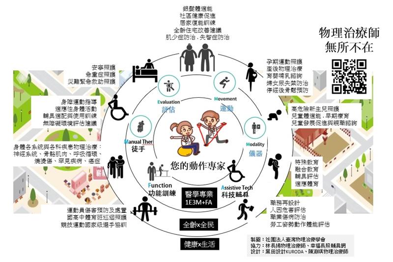 圖/臺灣物理治療學會