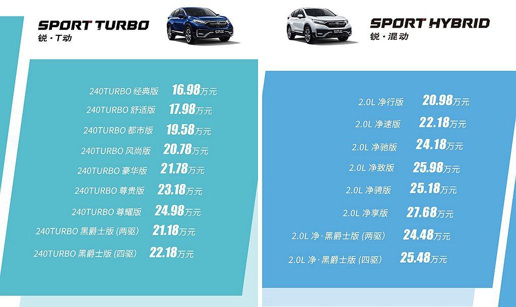 小改款Honda CR-V在中國編列多達17種車型可選,當地建議售價自人民幣16...