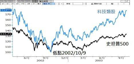資料來源:彭博資訊,表格漲跌幅採原幣計價,含股利及價格變動,最大跌幅為2000/...