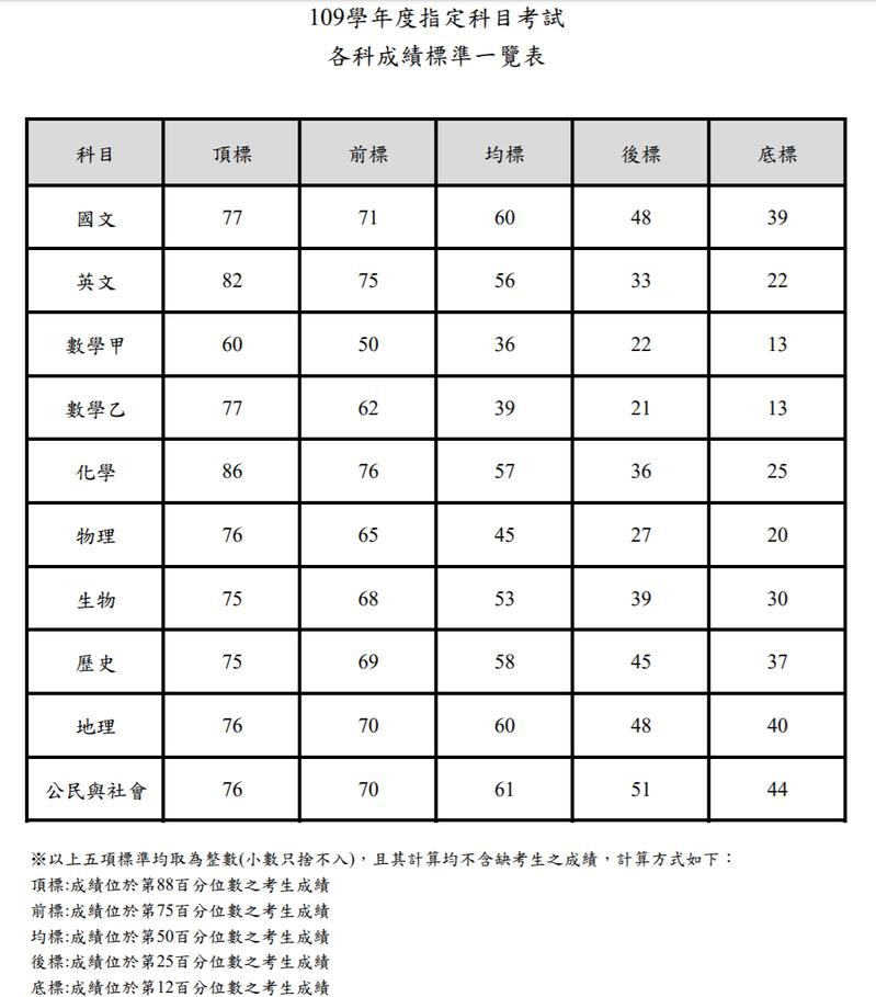 109指考10科五標一覽。圖/取自大考中心官方網站