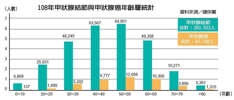 108年甲狀腺結節與甲狀腺癌年齡層統計 圖/元氣周報製表