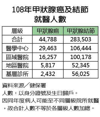 108年甲狀腺癌及結節就醫人數 圖/元氣周報製表