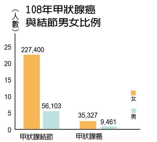 108年甲狀腺癌與結節男女比例 製表/元氣周報