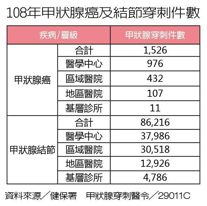 108年甲狀腺癌及結節穿刺件數 製表/元氣周報