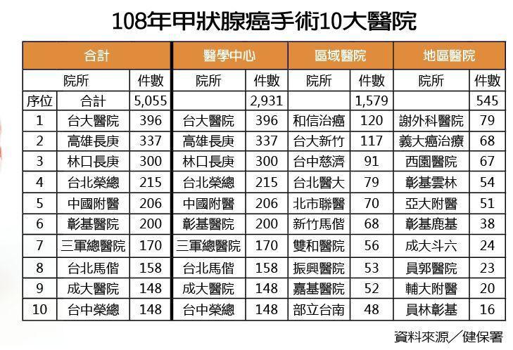 108年甲狀腺癌手術10大醫院 製表/元氣周報