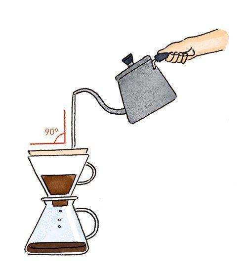 沖泡咖啡時,注入的熱水要與咖啡粉表面呈90度。 圖/摘自《陶鍋炒豆學:機器烘豆無...