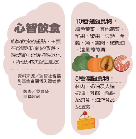 心智飲食 製表/吳貞瑩