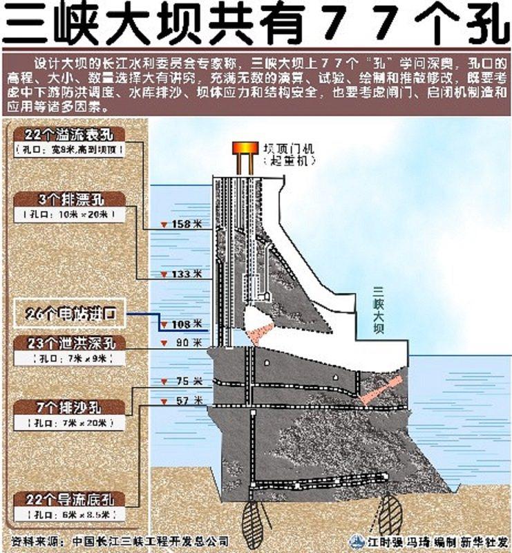 三峽大壩剖面圖。圖/新華社