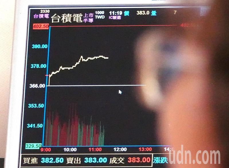 台股今日大漲超過250點,再創30年新高,權王台積電股價突破385元,同創新高,是拉升台股最大功臣。記者杜建重/攝影