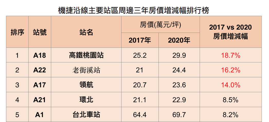 機捷沿線三年房價增減幅Top5。圖/台灣房屋集團趨勢中心彙整