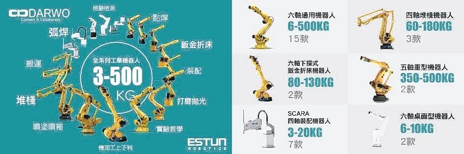 大沃科技與埃斯頓合作,提供全系列工業機器人。 大沃科技公司/提供
