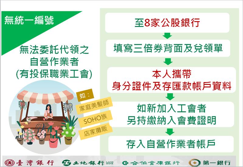 行政院今舉行「三倍券兌領說明」記者會,財政部公布詳細兌領流程。圖/財政部提供