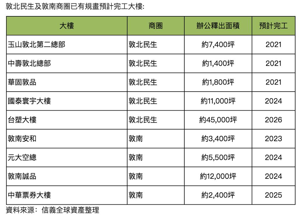 敦化南北路未來新商辦一覽表。圖/信義全球資產提供
