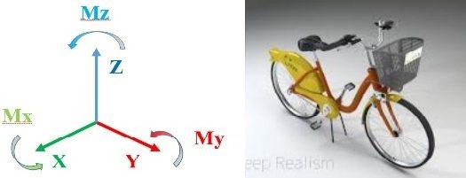 圖一 六軸座標系統與腳踏車3D圖 周秉義/提供