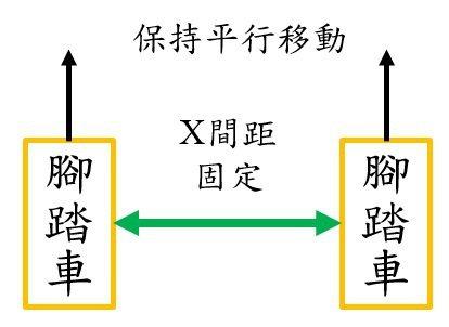 圖二 雙台腳踏車上視圖X軸間距固定 周秉義/提供