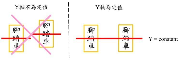 圖三 雙台腳踏車上視圖Y軸需為定值 周秉義/提供