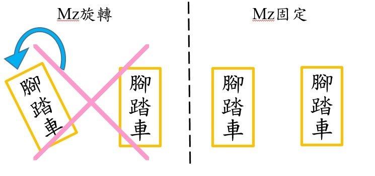 圖六 雙台腳踏車上視圖Mz軸之固定 圖五 雙台腳踏車前視圖My軸需固定