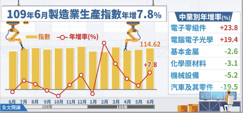 經濟部今(23)日發布6月工業生產指數114.47,創歷年同月新高紀錄,年增7.34%連五紅。其中,製造業生產指數114.62,同創歷年同月新高,年增7.81%。圖/統計處提供