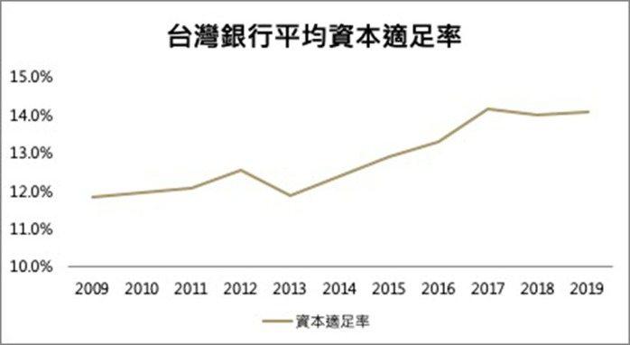 台灣銀行平均資本適足率。 圖/資料來源:金管會 _ 21世紀不動產整理