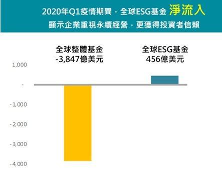 2020Q1全球ESG基金呈現淨流入(資料來源:Morningstar數據)。