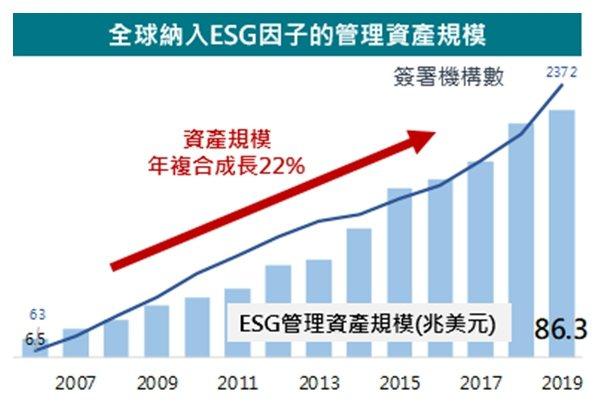 全球納入ESG因子的管理資產規模(資料來源:責任投資原則組織)