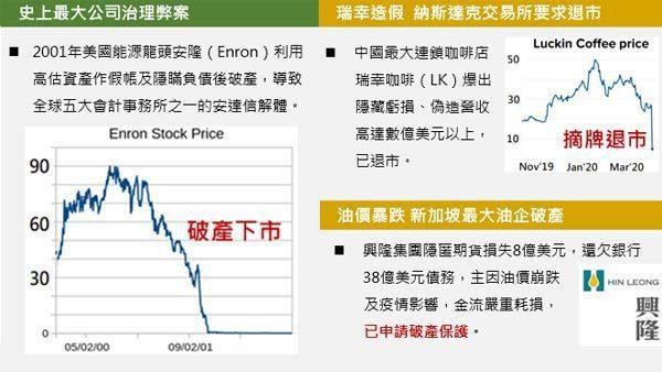 公司治理不佳對企業及投資人造成的影響(圖片來源:CNBC、維基、興隆)。