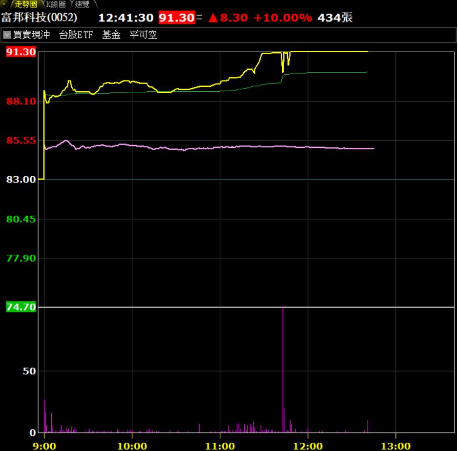 富邦科技今(27)日跟進台積電漲停。(券商軟體)