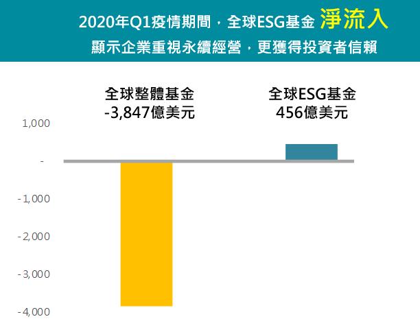 2020第1季全球ESG基金呈現淨流入。 (資料來源:Morningstar數據...