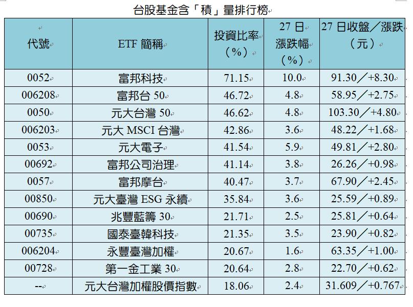 註:元大台灣加權股價指數為指數型基金,統計至6/30,其他至7/27。資料來源:...