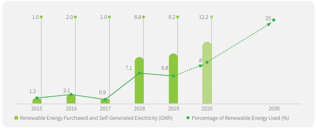 2015-2020年台積電再生能源購電成績。 圖/台積電