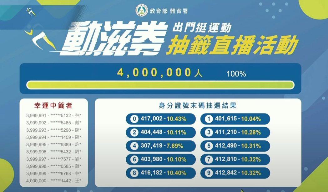 「動滋券」身分證末碼的中籤機率,左為400萬份中獎者中最後10名中獎名單。 圖/...