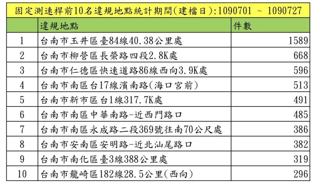 台南市7月前十大超速違規地點及件數。圖/台南市交通大隊提供