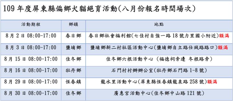 屏東縣政府8月分免費絕育、寵物晶片植入、寵物登記三合一活動。圖/屏東縣政府提供