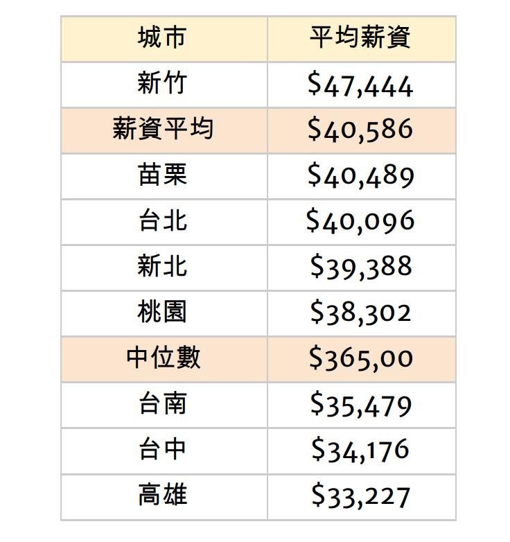 全台薪資排行第二的城市是「苗栗」,六都包括:台北、新北、桃園、台中、台南以及高雄,全都排在苗栗的後面,而苗栗則僅次於新竹而已。圖/比薪水網站提供