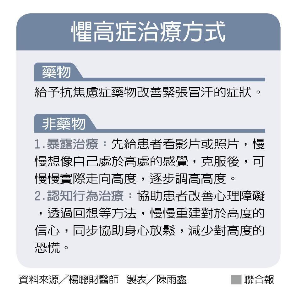 懼高症治療方式 製表╱陳雨鑫