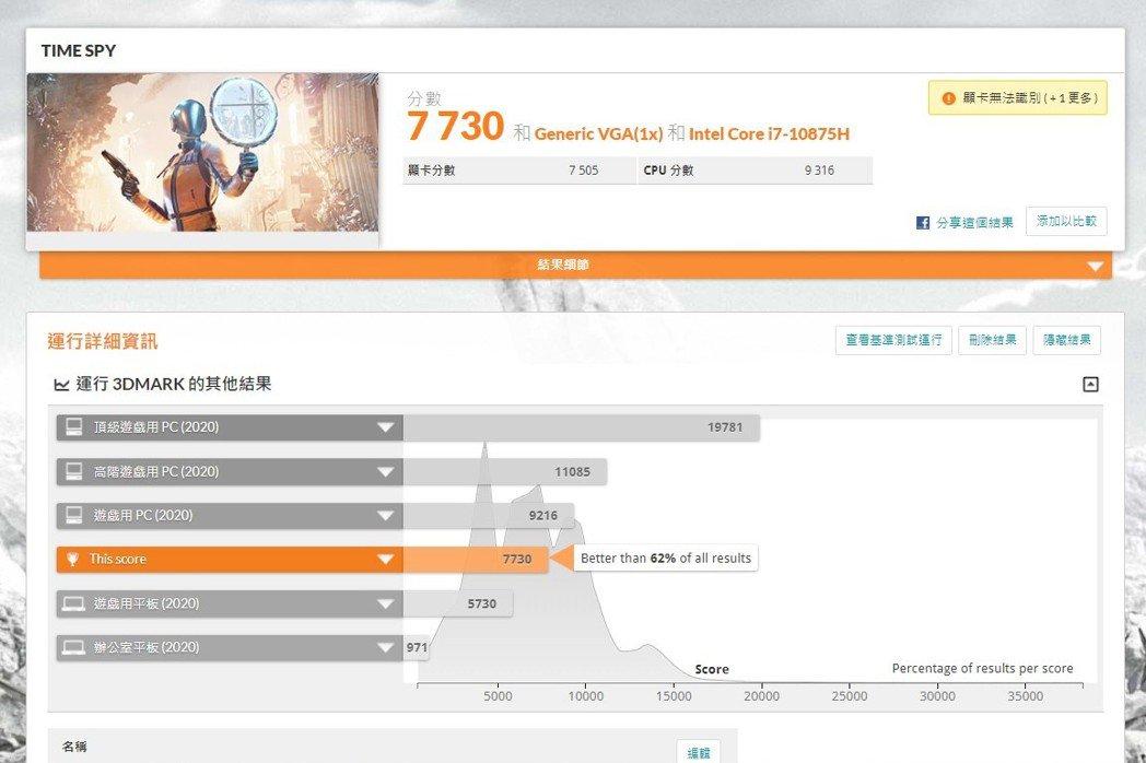 3D Mark Time Spy 1.0為7,730分。 彭子豪/攝影